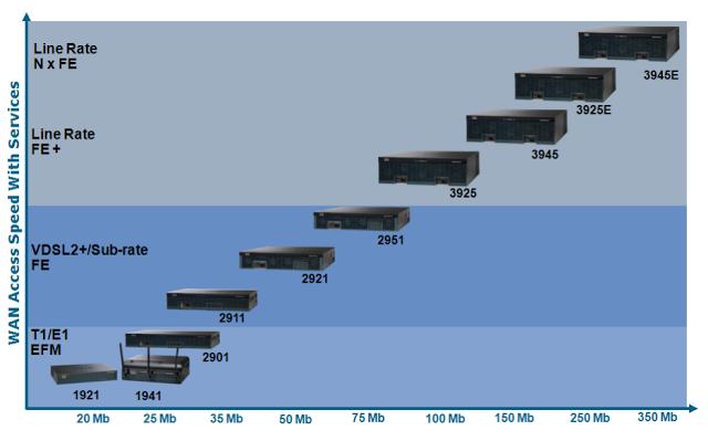 مقایسه قدرت روتر های سیسکو سری ISR
