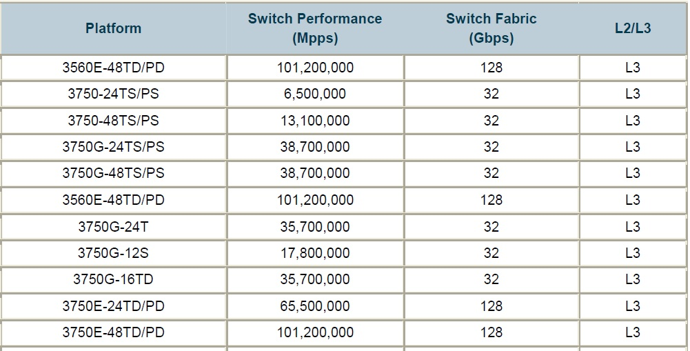 سیسکو 3750 performance