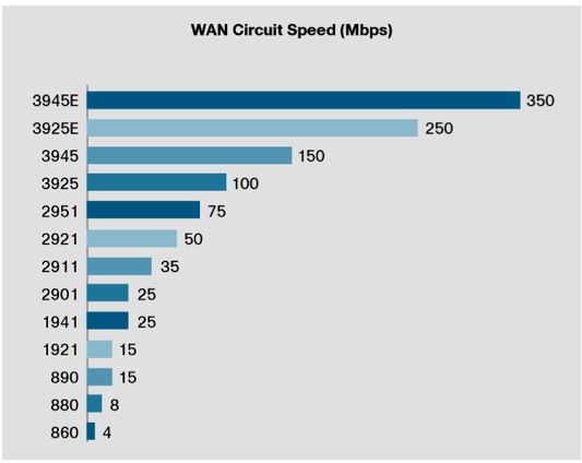 Cisco 3945 Wan performance
