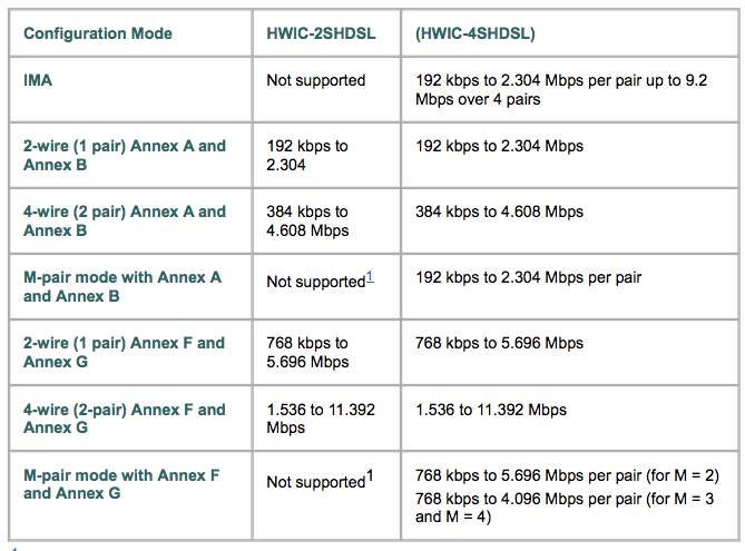 Hwic-shdsl speed rate