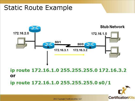 نوشتن static route