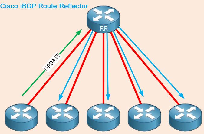 سیسکو Route Reflector