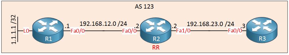 مثال پیاده سازی bgp route reflector